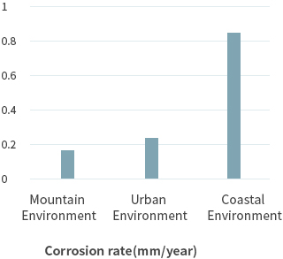 Corrosion rate(mm/year)