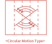 Circular Notion Type